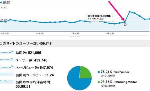パンダアップデート日本版パート2でこのブログは好影響を受けているようい見えるが、実際は違うかも。