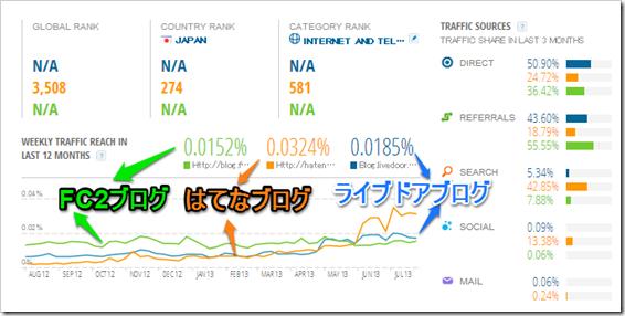 日本3大ブログサービスを比較表