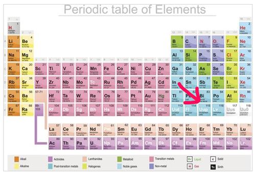 改正される元素周期表