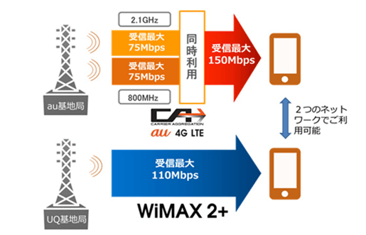 「LTE-Advanced (CA)」「WiMAX 2+」(無料)対応