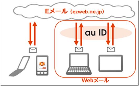 auのEメール(@ezweb.ne.jp)をパソコンで利用可能に