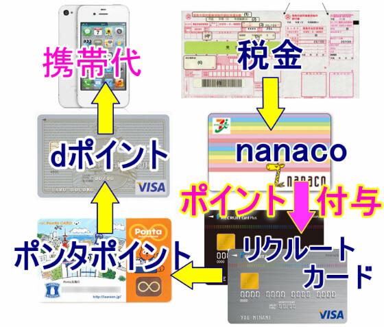 税金をリクルートカードでチャージしたnanacoで支払い、ポイントをゲットしてドコモ携帯の料金に充当