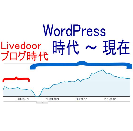 LivedoorブログとWordPress時代でアクセス数の違い