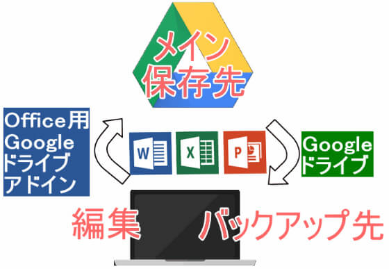 Googleドライブをメイン保存先に指定してパソコンをバックアップ先とする