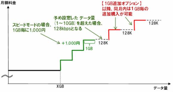 ドコモのスピードモードの図解