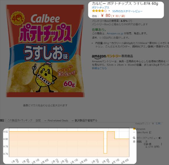 「カルビーポテトチップス うすしお味」のAmazon 価格の変動