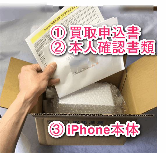 配送キットにiPhoneと 買取申込書、本人確認書類を同封する。