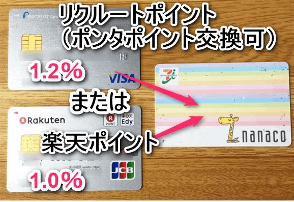 nanacoカードへのチャージにクジレットカードを使うことで、ポイントが加算される。楽天カードなら1.0%、リクルートカードなら1.2% の還元率。