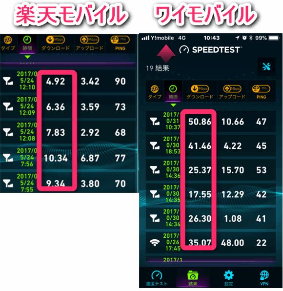 楽天モバイルとワイモバイルの通信スピード比較。