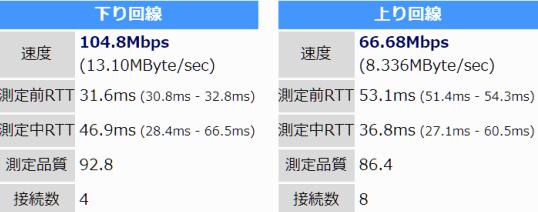 パソコンでのスピード 下り 100Mbps以上