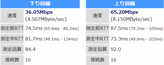 iPhone SEで計測 約36Mbps