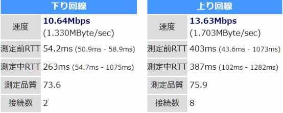 パソコンでの計測。下りは約11Mbps