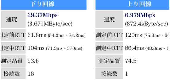 iPhone SEでの計測 下り約 30Mbps