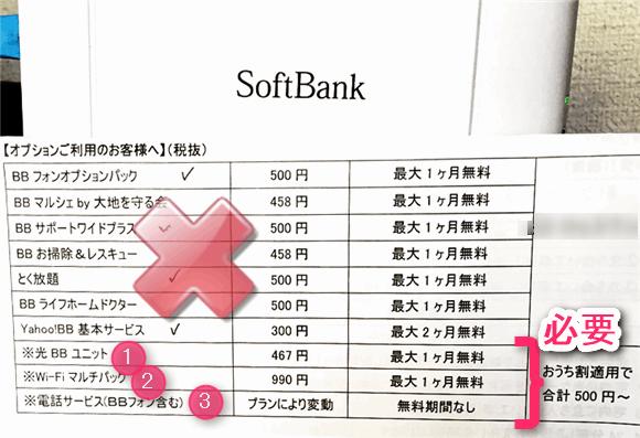 ソフトバンク光契約時に強制加入させられた10個のオプションと、光BBユニット。