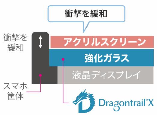 UQモバイルで販売されているAndroid端末 DIGNO A(京セラ)は割れにくく傷つきにくい作りだ。化ガラス