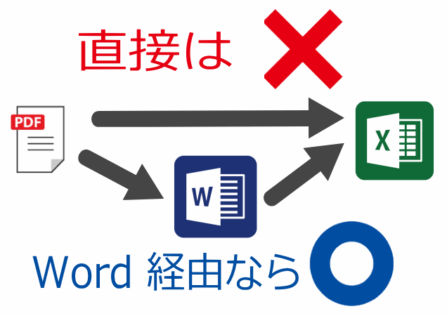 PDFをエクセルに変換する最もおすすめな方法はWordを経由することです。