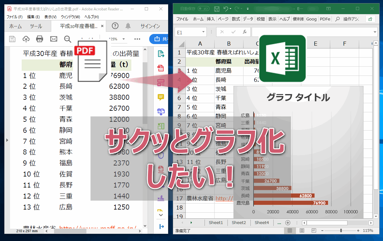 PDFをエクセルに変換してグラフ化する。