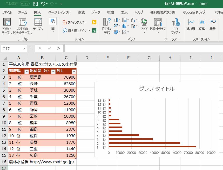 PDFの表を変換してエクセルに貼り付け、簡単にグラフにする。