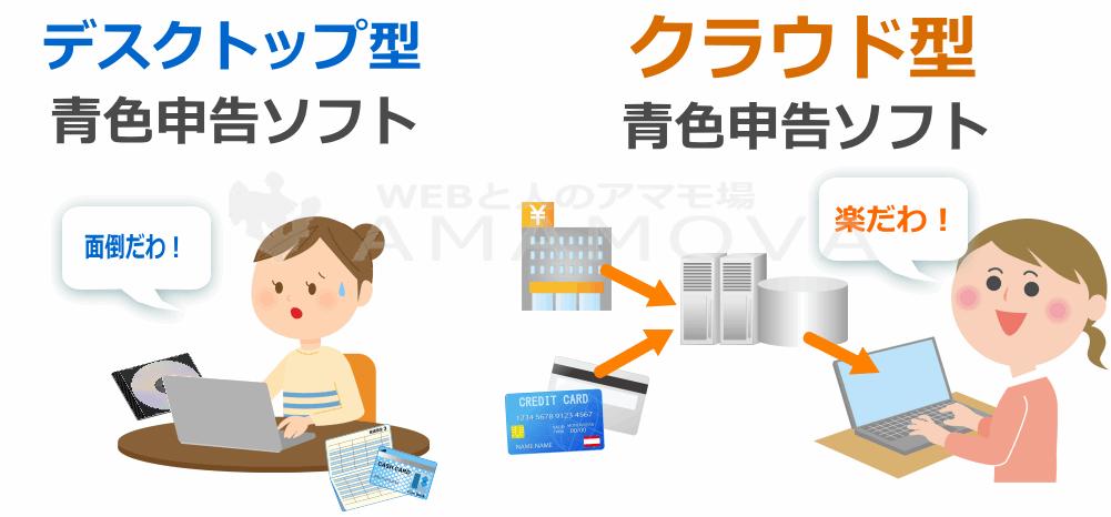 青色申告ソフトは大きくわけて、デスクトップ型とクラウド型アプリに分けられる。