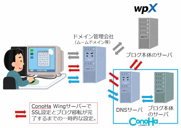 SSL表示が途切れることなく、WordPressブログをConoha Wing サーバーに移行する概略図。