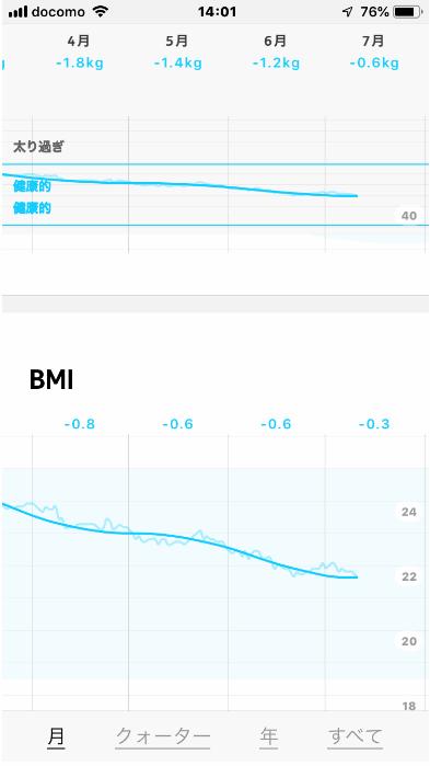 ファンケル「内脂サポート」を飲み始めて4ヶ月経過し、体重がマイナス5Kg、BMIがマイナス3.3を達成。「内脂サポート」の効果は驚きだった。
