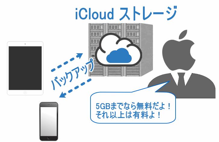 iCloudストレージとは、iPhoneやiPadの大切なデータをバックアップしてくれるサービスのこと。5GBまでなら無料。