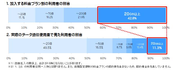 加入する料金プランと実際のデータ通信使用料は大きな差があります