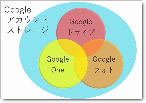 「Googleアカウントのストレージ」(保存領域)とGoogle One/Google ドライブ/Googleフォの関係。