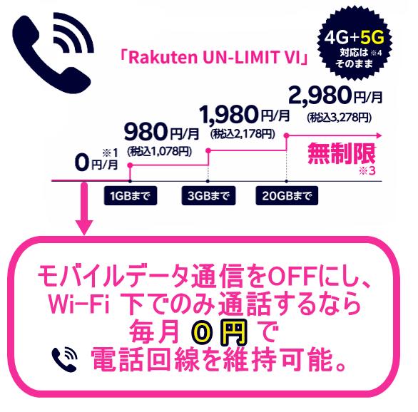 楽天モバイル「Rakuten UN-LIMIT VI」ならモバイルデータ通信をOFFにし、Wi-Fi 下での通話するなら毎月0円(無料、タダ)で電話回線を維持可能。