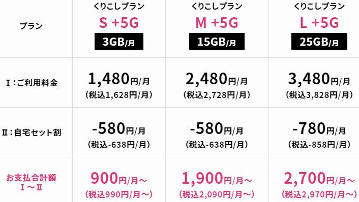 UQモバイル「繰り越しプラン 4G/5G」
