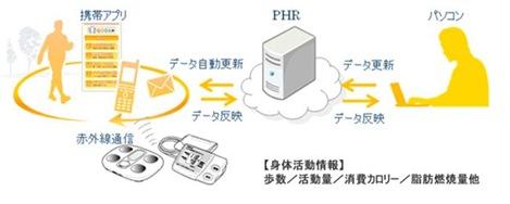 「深体創工房」のシステム、PCと携帯の連携図