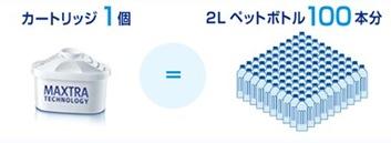 ブリタ浄水器の経済性