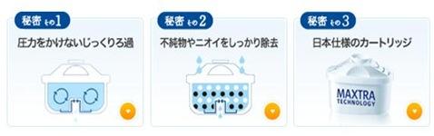 ブリタ浄水器の水がおいしい理由。