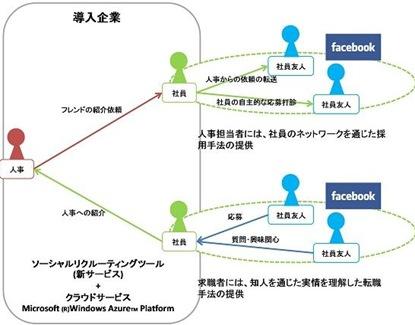 フェイスブック内で就職活動する構図