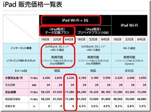 ソフトバンクモバイルのiPad販売価格一覧のデータ定額プランがお勧めだ!