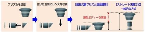 光学ズーム10倍の「IXY 50S」の極薄の秘密