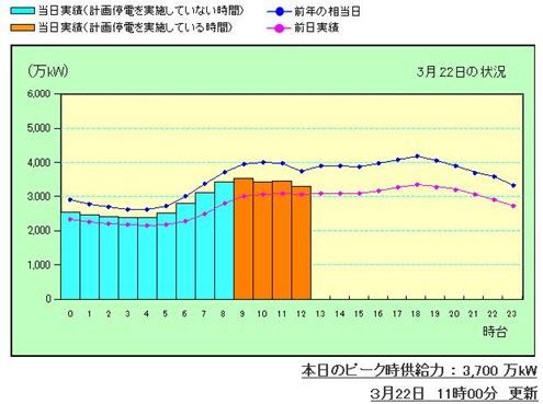東電が電力の使用状況グラフを発表して1時間おきに公表開始