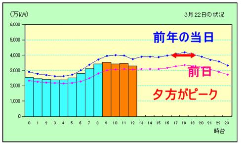 電力の使用状況グラフによって節電の協力への理解を!